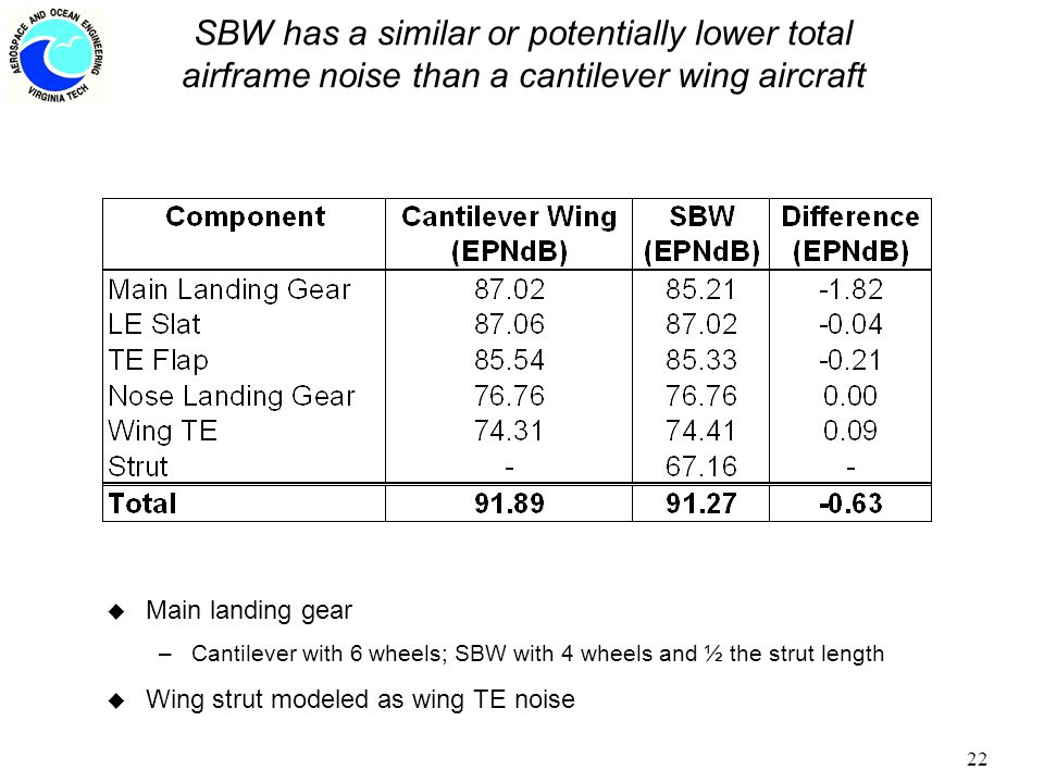 22 SBW has a similar or potentially lower total airframe noise than a cantilever wing aircraft u Main landing gear –Cantilever with 6 wheels; SBW with 4 wheels and ½ the strut length u Wing strut modeled as wing TE noise