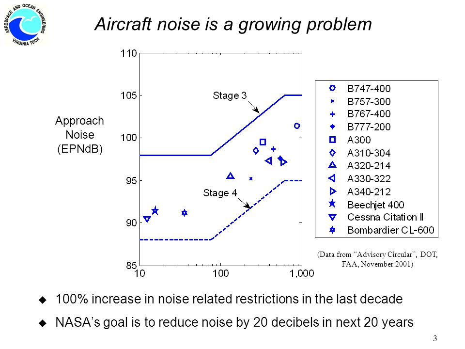 3 Aircraft noise is a growing problem Approach Noise (EPNdB) (Data from Advisory Circular , DOT, FAA, November 2001) u 100% increase in noise related restrictions in the last decade u NASA's goal is to reduce noise by 20 decibels in next 20 years