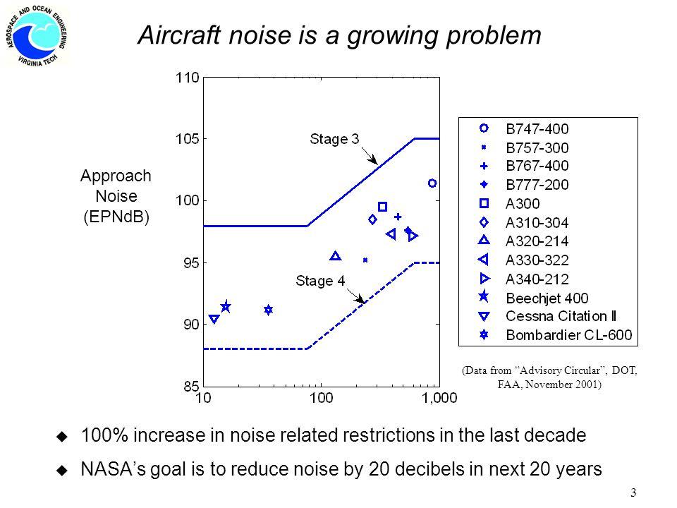 14 Design Studies 1.Approach speed study 2. TE flap noise reduction 3.