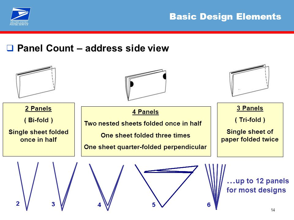14  Panel Count – address side view Basic Design Elements 2 Panels ( Bi-fold ) Single sheet folded once in half 4 Panels Two nested sheets folded onc