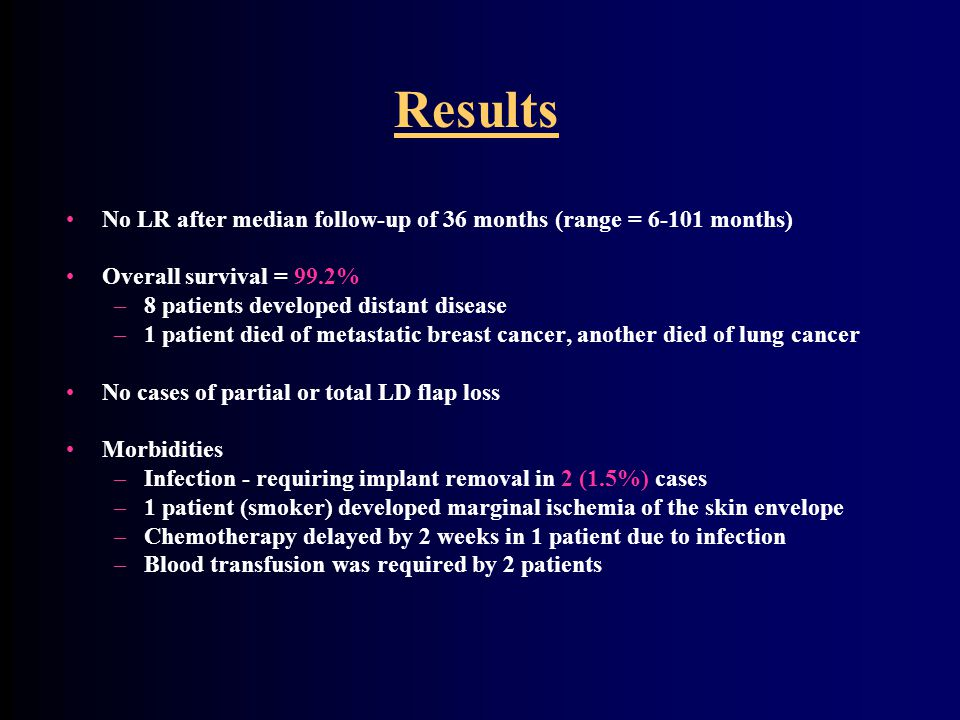 Results No LR after median follow-up of 36 months (range = 6-101 months) Overall survival = 99.2% –8 patients developed distant disease –1 patient died of metastatic breast cancer, another died of lung cancer No cases of partial or total LD flap loss Morbidities –Infection - requiring implant removal in 2 (1.5%) cases –1 patient (smoker) developed marginal ischemia of the skin envelope –Chemotherapy delayed by 2 weeks in 1 patient due to infection –Blood transfusion was required by 2 patients