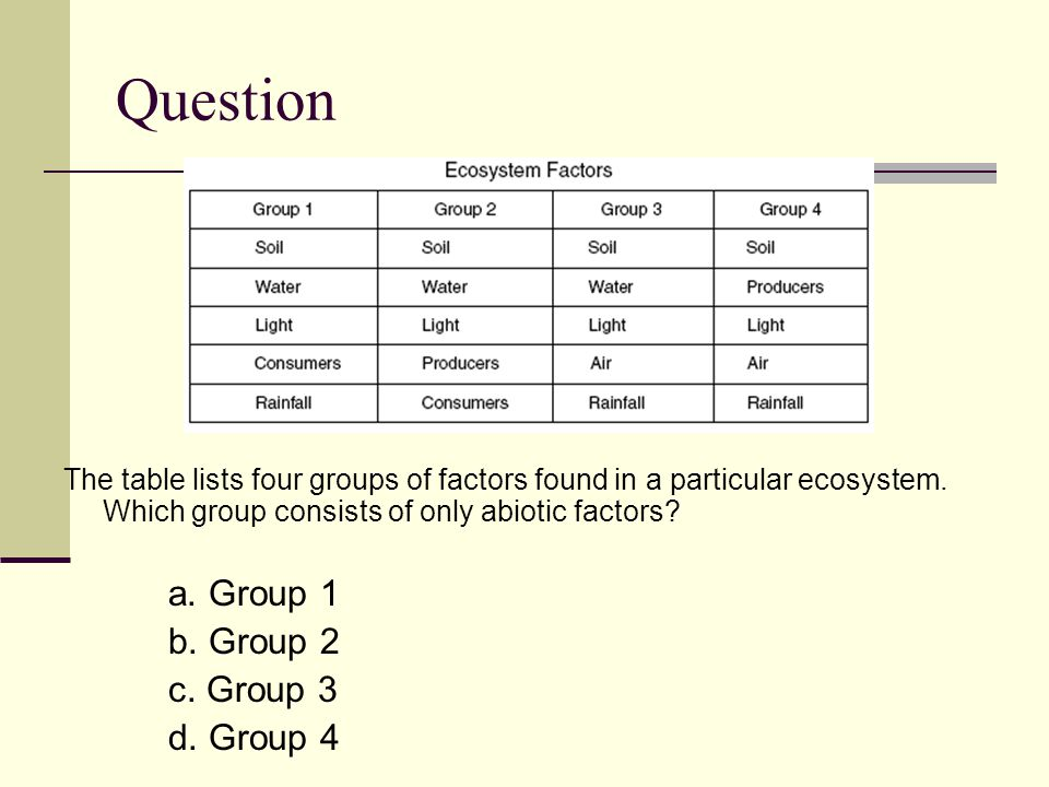 Question The table lists four groups of factors found in a particular ecosystem.