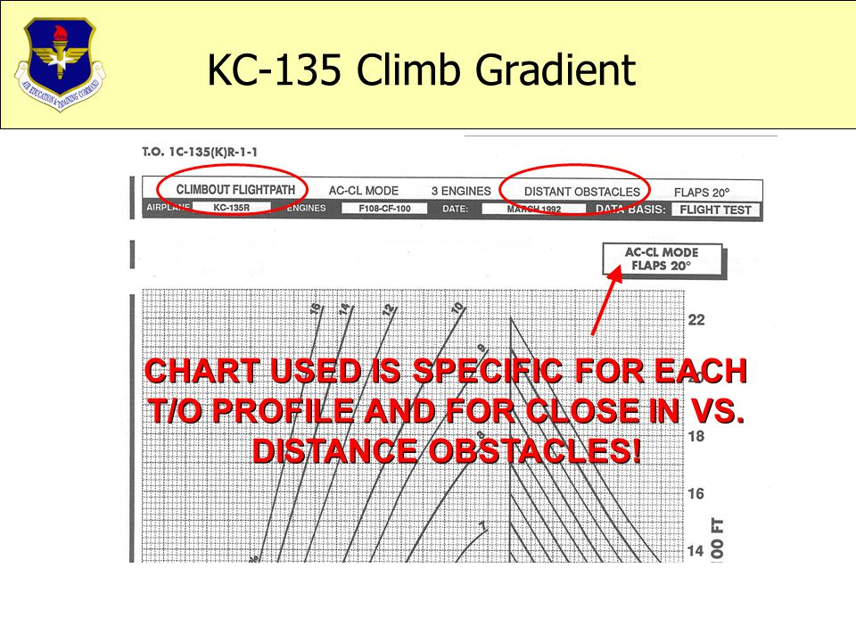 CHART USED IS SPECIFIC FOR EACH T/O PROFILE AND FOR CLOSE IN VS. DISTANCE OBSTACLES!