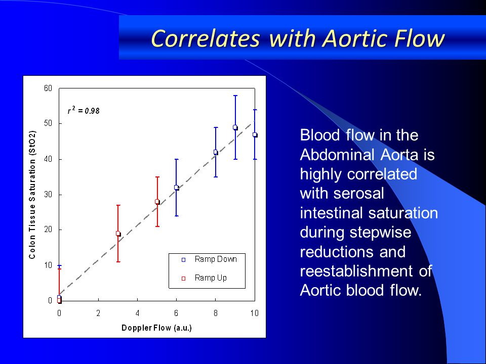 Correlates with Aortic Flow Blood flow in the Abdominal Aorta is highly correlated with serosal intestinal saturation during stepwise reductions and reestablishment of Aortic blood flow.