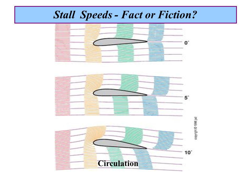 Circulation Stall Speeds - Fact or Fiction