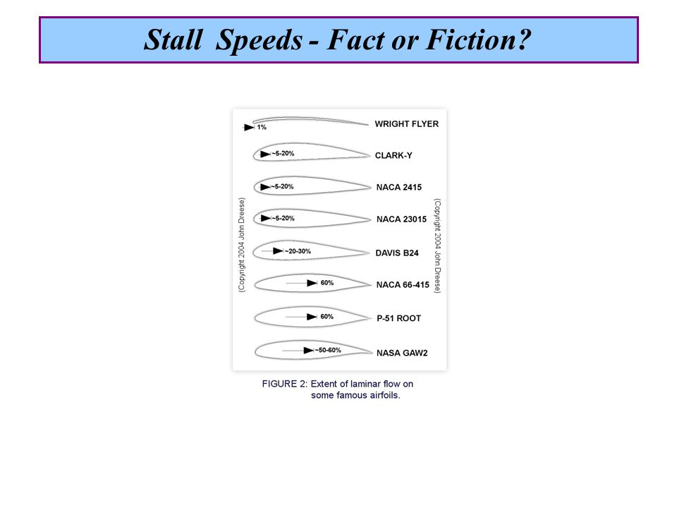 Possible reasons for the unsubstantiated claims: Equating indicated airspeed to calibrated airspeed Too rapid deceleration into stall Testing with some power on Testing at other than standard conditions Testing at less than gross weight Self-certify = right to claim ignorance Stall Speeds - Fact or Fiction?