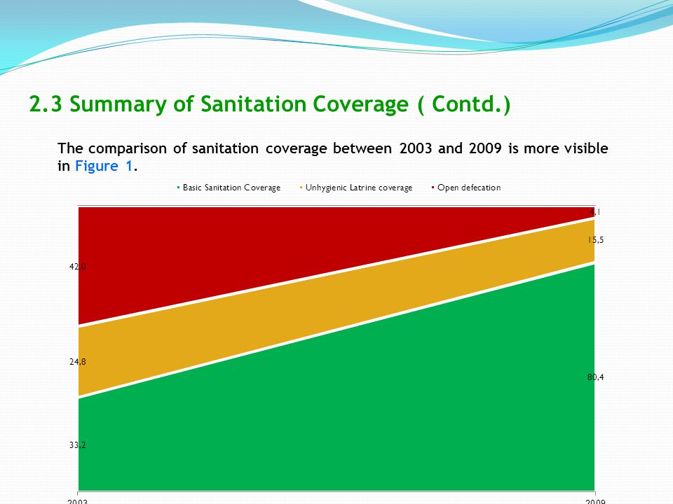 The comparison of sanitation coverage between 2003 and 2009 is more visible in Figure 1. 2.3 Summary of Sanitation Coverage ( Contd.)