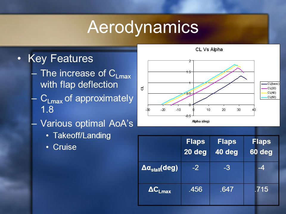 Aerodynamics Key Features –The increase of C Lmax with flap deflection –C Lmax of approximately 1.8 –Various optimal AoA's Takeoff/Landing Cruise Flaps 20 deg Flaps 40 deg Flaps 60 deg Δα stall (deg)-2-3-4 ΔC Lmax.456.647.715