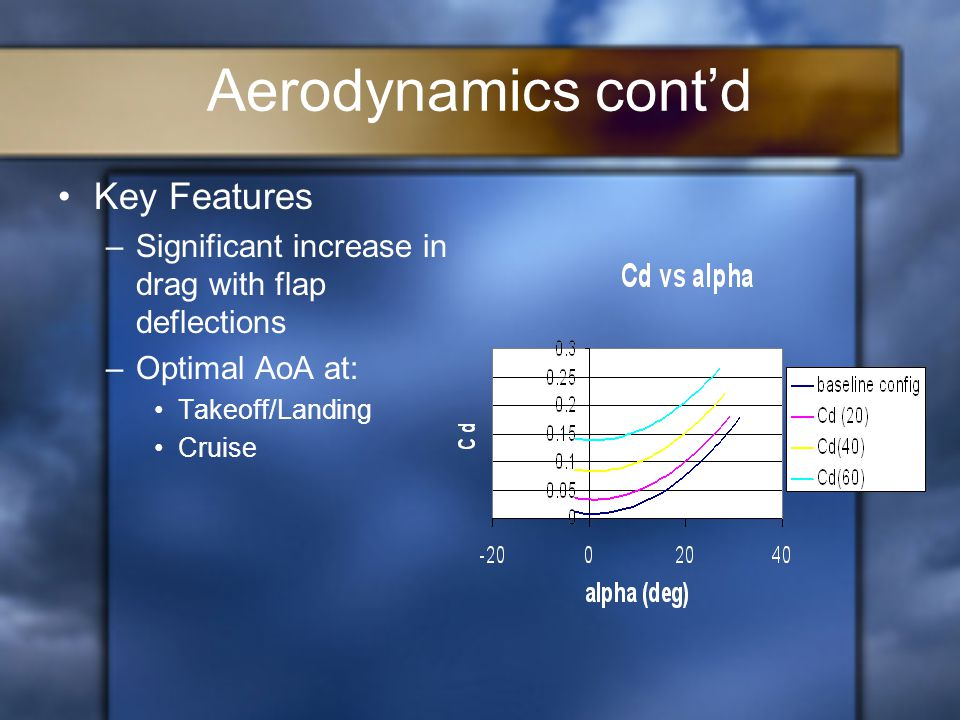 Aerodynamics cont'd Key Features –Significant increase in drag with flap deflections –Optimal AoA at: Takeoff/Landing Cruise