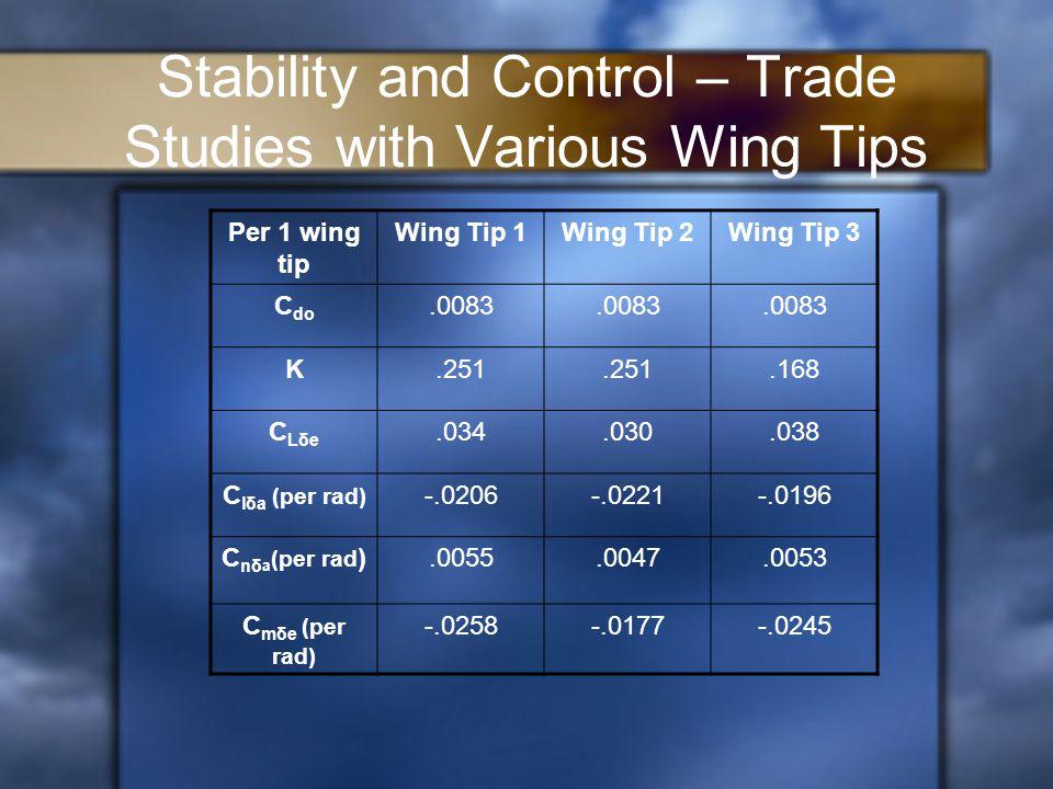 Stability and Control – Trade Studies with Various Wing Tips Per 1 wing tip Wing Tip 1Wing Tip 2Wing Tip 3 C do.0083 K.251.168 CLδeCLδe.034.030.038 C lδa (per rad) -.0206-.0221-.0196 C nδ a (per rad ).0055.0047.0053 C mδe (per rad) -.0258-.0177-.0245