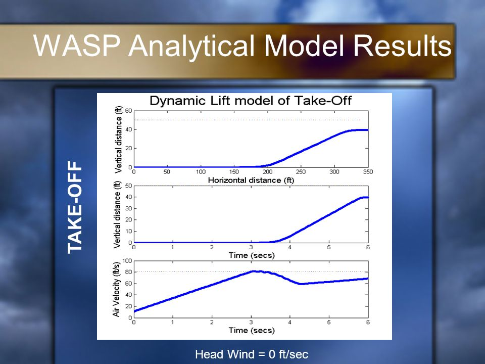 WASP Analytical Model Results Head Wind = 0 ft/sec TAKE-OFF