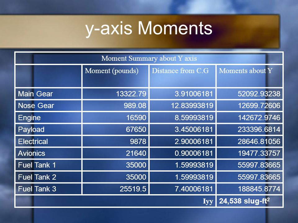 y-axis Moments Moment Summary about Y axis Moment (pounds)Distance from C.GMoments about Y Main Gear13322.793.9100618152092.93238 Nose Gear989.0812.8399381912699.72606 Engine165908.59993819142672.9746 Payload676503.45006181233396.6814 Electrical98782.9000618128646.81056 Avionics216400.9000618119477.33757 Fuel Tank 1350001.5999381955997.83665 Fuel Tank 2350001.5999381955997.83665 Fuel Tank 325519.57.40006181188845.8774 Iyy 24,538 slug-ft 2