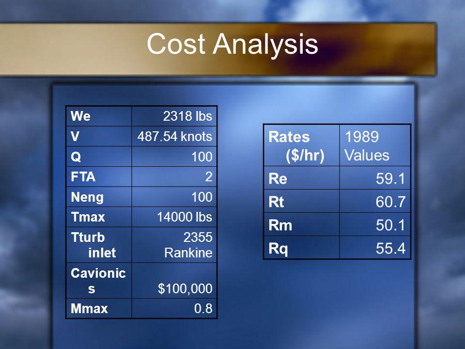 Cost Analysis We2318 lbs V487.54 knots Q100 FTA2 Neng100 Tmax14000 lbs Tturb inlet 2355 Rankine Cavionic s$100,000 Mmax0.8 Rates ($/hr) 1989 Values Re59.1 Rt60.7 Rm50.1 Rq55.4