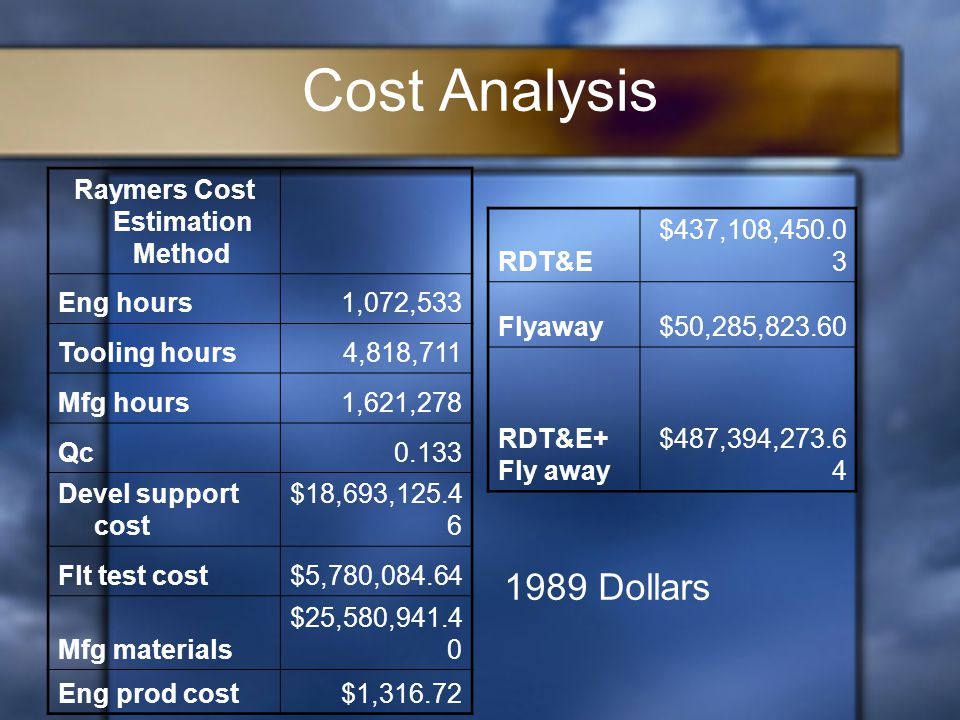 Cost Analysis Raymers Cost Estimation Method Eng hours1,072,533 Tooling hours4,818,711 Mfg hours1,621,278 Qc0.133 Devel support cost $18,693,125.4 6 Flt test cost$5,780,084.64 Mfg materials $25,580,941.4 0 Eng prod cost$1,316.72 RDT&E $437,108,450.0 3 Flyaway$50,285,823.60 RDT&E+ Fly away $487,394,273.6 4 1989 Dollars