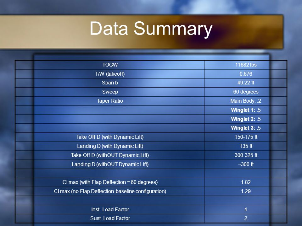 Data Summary TOGW11682 lbs T/W (takeoff)0.676 Span b49.22 ft Sweep60 degrees Taper RatioMain Body:.2 Winglet 1:.5 Winglet 2:.5 Winglet 3:.5 Take Off D (with Dynamic Lift)150-175 ft Landing D (with Dynamic Lift)135 ft Take Off D (withOUT Dynamic Lift)300-325 ft Landing D (withOUT Dynamic Lift)~300 ft Cl max (with Flap Deflection = 60 degrees)1.82 Cl max (no Flap Deflection-baseline configuration)1.29 Inst.