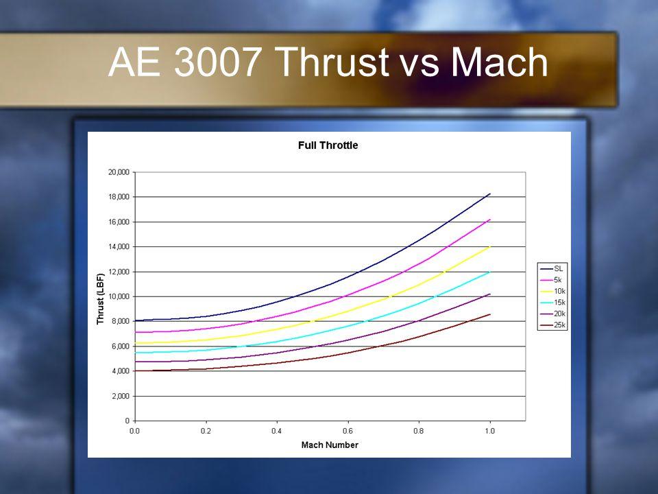 AE 3007 Thrust vs Mach