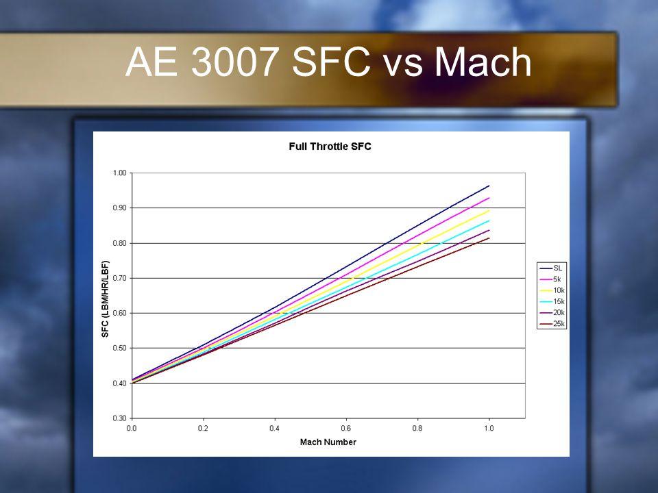 AE 3007 SFC vs Mach