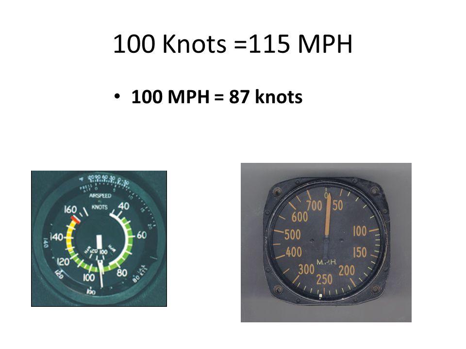 100 Knots =115 MPH 100 MPH = 87 knots