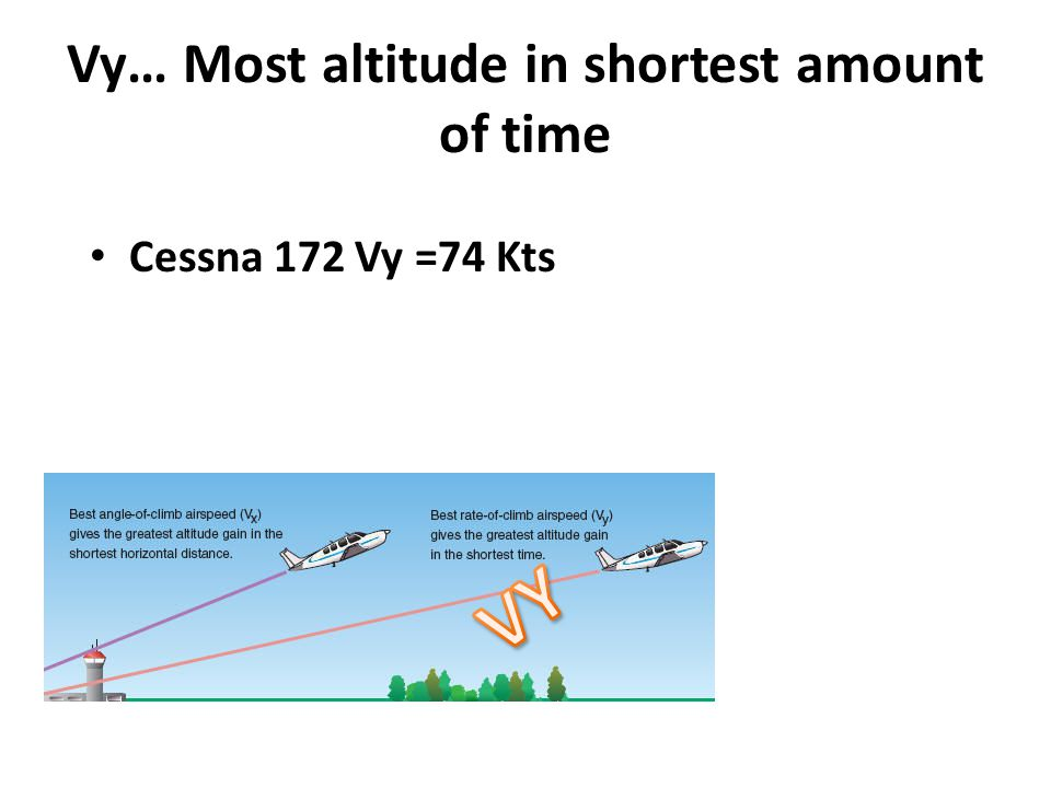 Vy… Most altitude in shortest amount of time Cessna 172 Vy =74 Kts