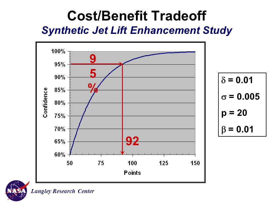 Langley Research Center Cost/Benefit Tradeoff Synthetic Jet Lift Enhancement Study  = 0.01  = 0.005 p = 20  = 0.01 95%95% 92