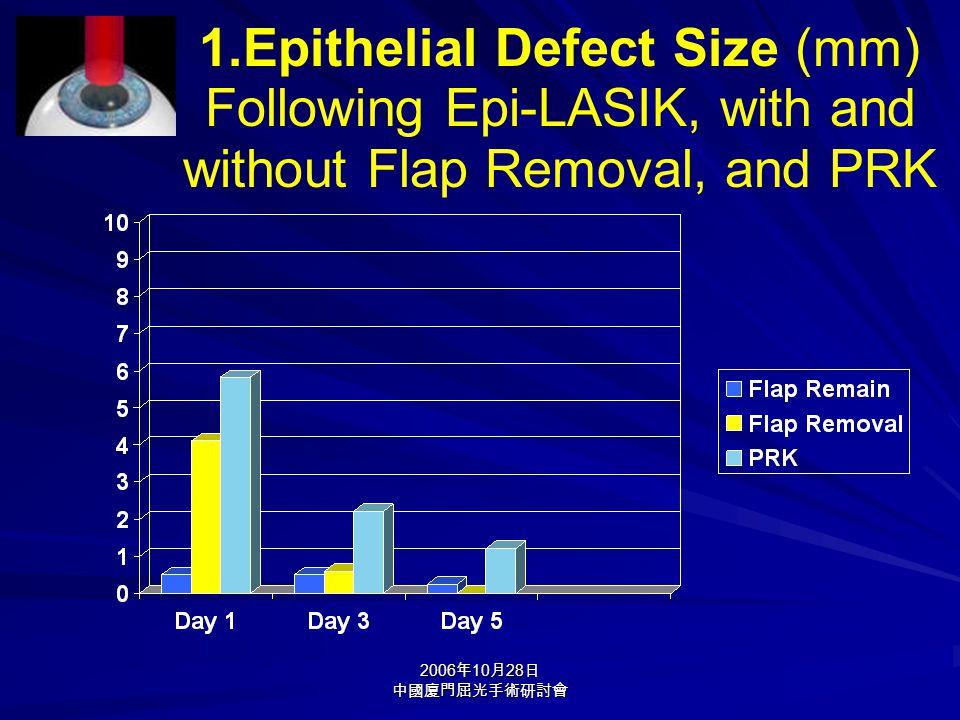 2006 年 10 月 28 日 中國廈門屈光手術研討會 1.Epithelial Defect Size (mm) Following Epi-LASIK, with and without Flap Removal, and PRK