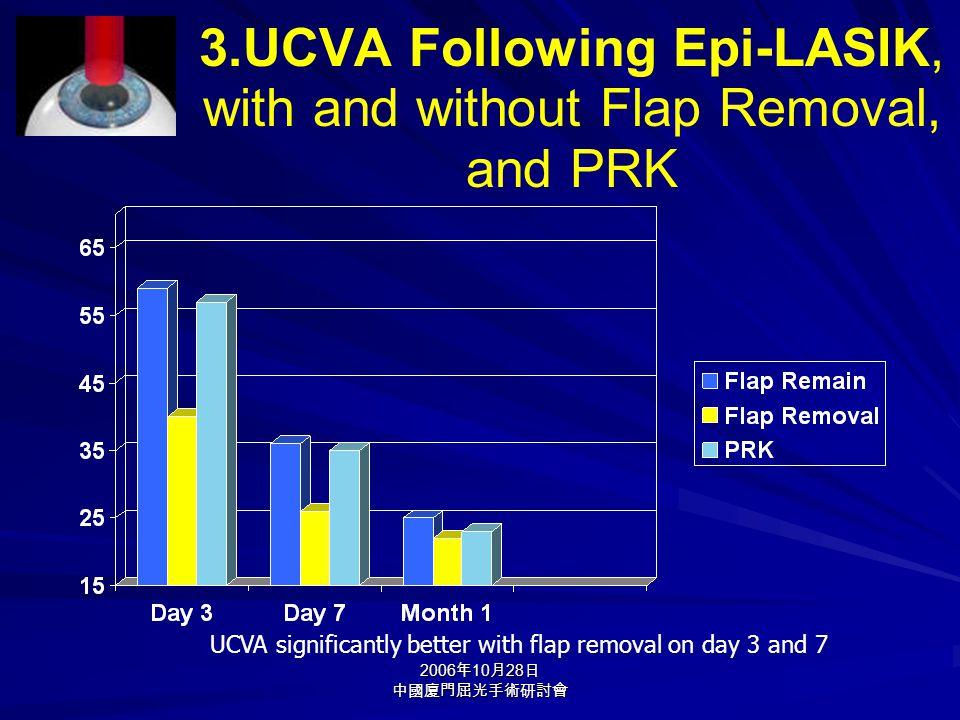 2006 年 10 月 28 日 中國廈門屈光手術研討會 3.UCVA Following Epi-LASIK, with and without Flap Removal, and PRK UCVA significantly better with flap removal on day 3 a