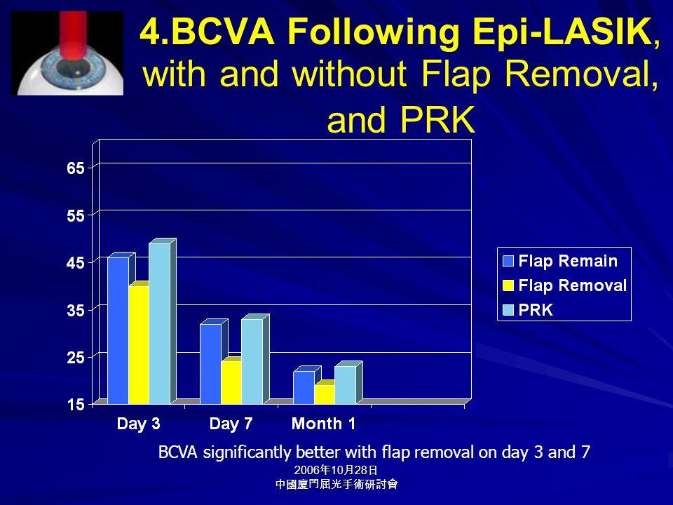 2006 年 10 月 28 日 中國廈門屈光手術研討會 4.BCVA Following Epi-LASIK, with and without Flap Removal, and PRK BCVA significantly better with flap removal on day 3 a