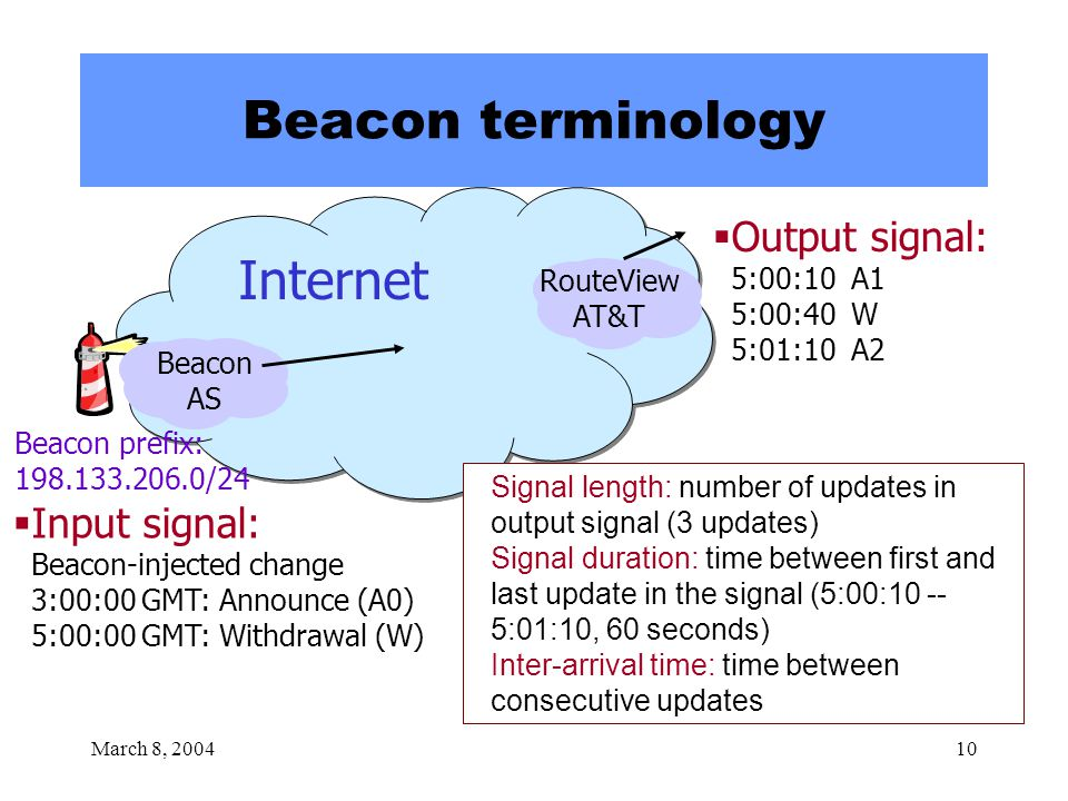 March 8, 200410 Beacon terminology  Input signal: Beacon-injected change 3:00:00 GMT: Announce (A0) 5:00:00 GMT: Withdrawal (W) Beacon prefix: 198.133.206.0/24 Beacon AS RouteView AT&T  Output signal: 5:00:10 A1 5:00:40 W 5:01:10 A2 Signal length: number of updates in output signal (3 updates) Signal duration: time between first and last update in the signal (5:00:10 -- 5:01:10, 60 seconds) Inter-arrival time: time between consecutive updates Internet