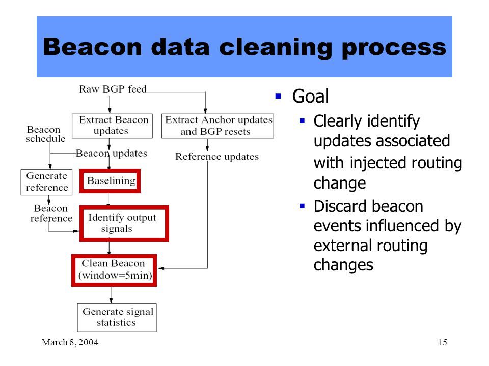 March 8, 200415 Beacon data cleaning process  Goal  Clearly identify updates associated with injected routing change  Discard beacon events influenced by external routing changes