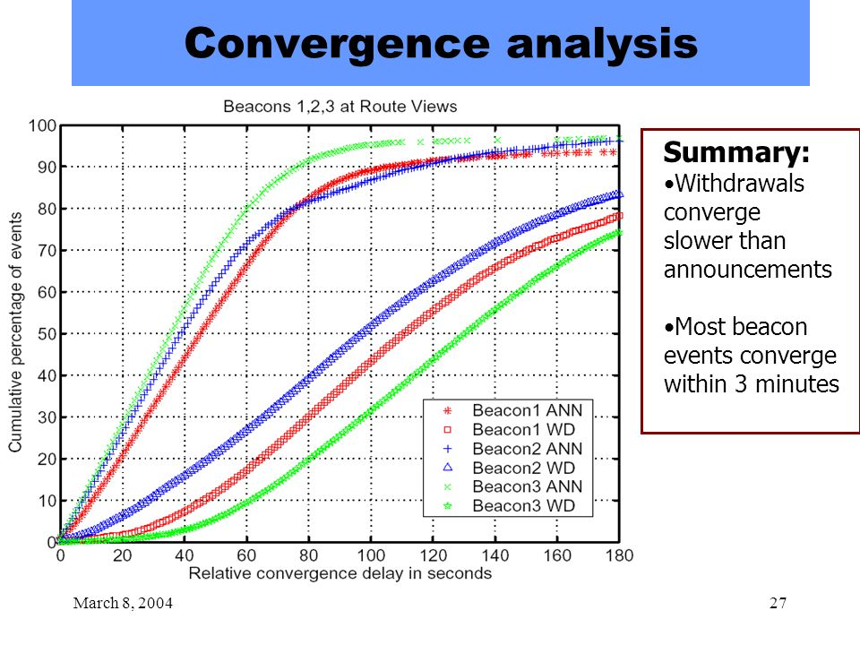 March 8, 200427 Convergence analysis Summary: Withdrawals converge slower than announcements Most beacon events converge within 3 minutes