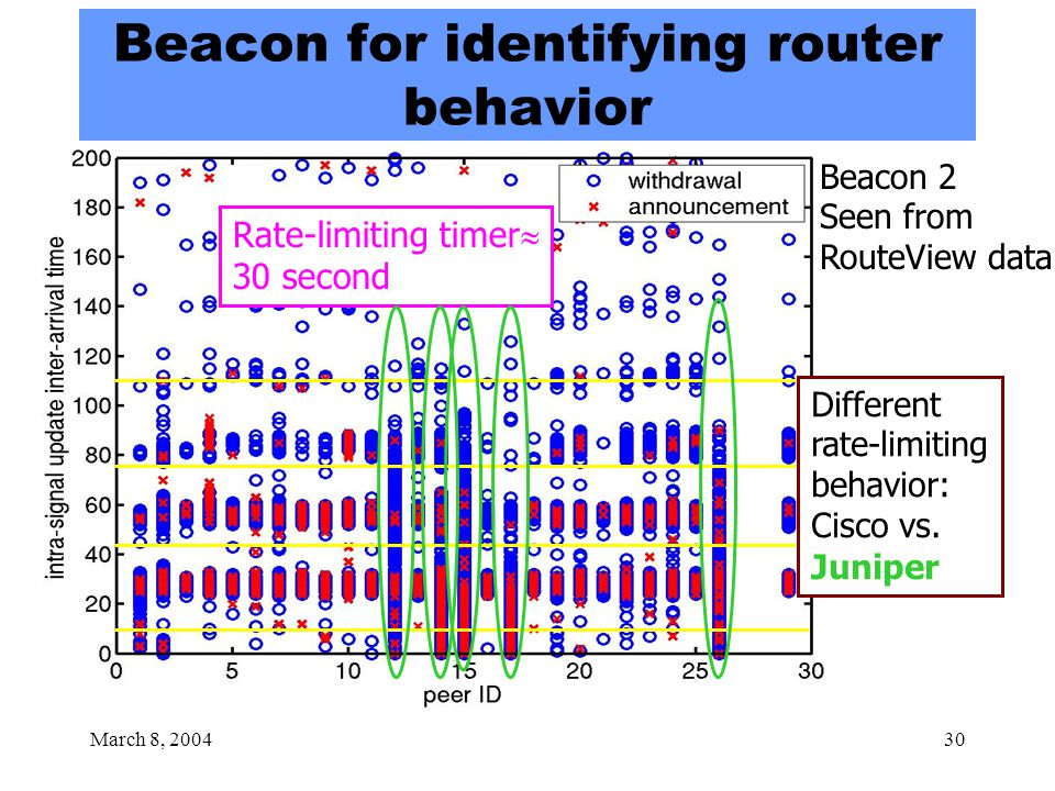 March 8, 200430 Beacon for identifying router behavior Beacon 2 Seen from RouteView data Rate-limiting timer  30 second Different rate-limiting behavior: Cisco vs.
