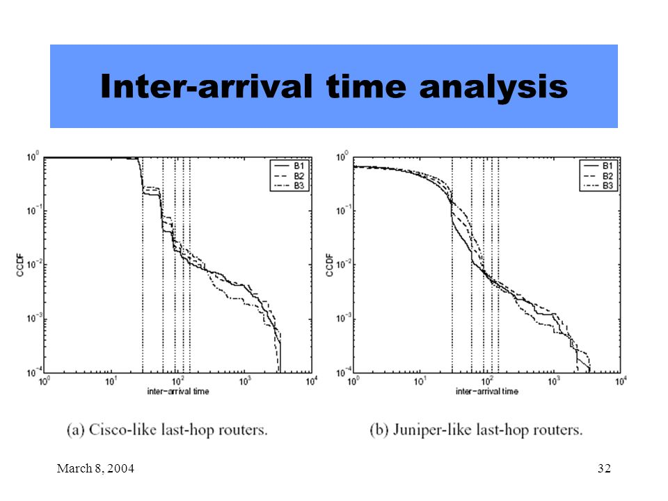 March 8, 200432 Inter-arrival time analysis