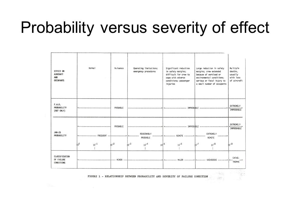 Probability versus severity of effect