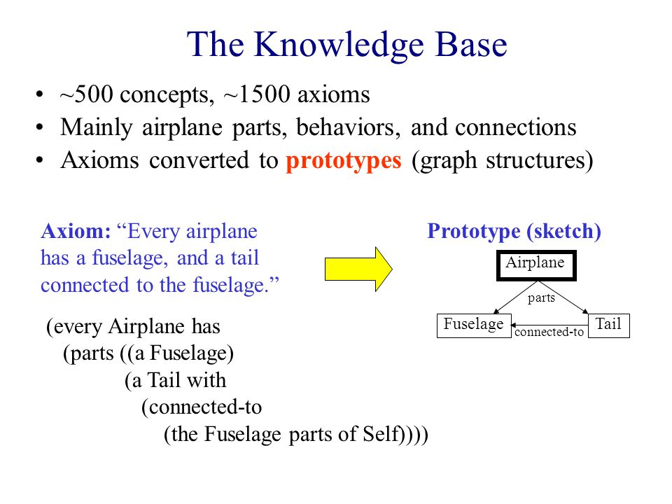 The Knowledge Base ~500 concepts, ~1500 axioms Mainly airplane parts, behaviors, and connections Axioms converted to prototypes (graph structures) Axiom: Every airplane has a fuselage, and a tail connected to the fuselage. (every Airplane has (parts ((a Fuselage) (a Tail with (connected-to (the Fuselage parts of Self)))) Airplane FuselageTail parts connected-to Prototype (sketch)