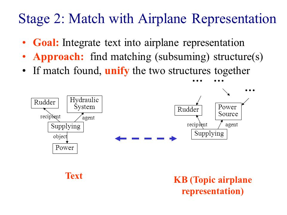 Stage 2: Match with Airplane Representation Goal: Integrate text into airplane representation Approach: find matching (subsuming) structure(s) If match found, unify the two structures together Rudder Hydraulic System Supplying Power recipient object agent Rudder Power Source Supplying agentrecipient …… … Text KB (Topic airplane representation)