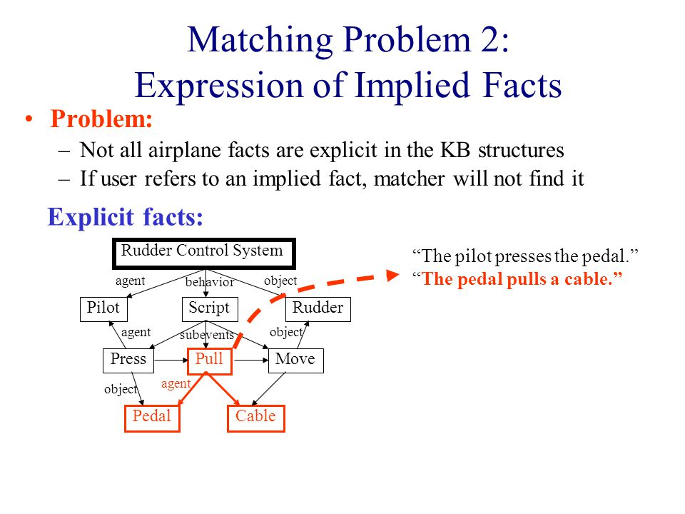 Problem: –Not all airplane facts are explicit in the KB structures –If user refers to an implied fact, matcher will not find it Rudder Pedal Pilot Cable PressMove Pull Rudder Control System Script objectagent behavior subevents agent object agent object The pilot presses the pedal. The pedal pulls a cable. Explicit facts: Matching Problem 2: Expression of Implied Facts