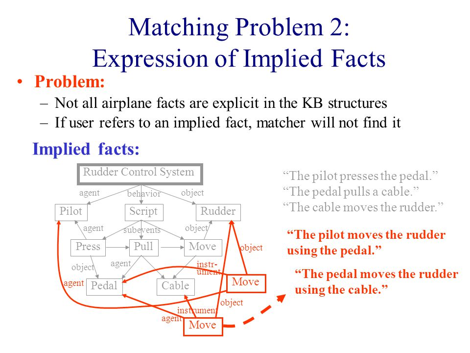 Problem: –Not all airplane facts are explicit in the KB structures –If user refers to an implied fact, matcher will not find it Rudder Pedal Pilot Cable PressMovePull Rudder Control System Script objectagent behavior subevents agent object agent object The pilot presses the pedal. The pedal pulls a cable. The cable moves the rudder. Implied facts: Move object agent instr- ument.