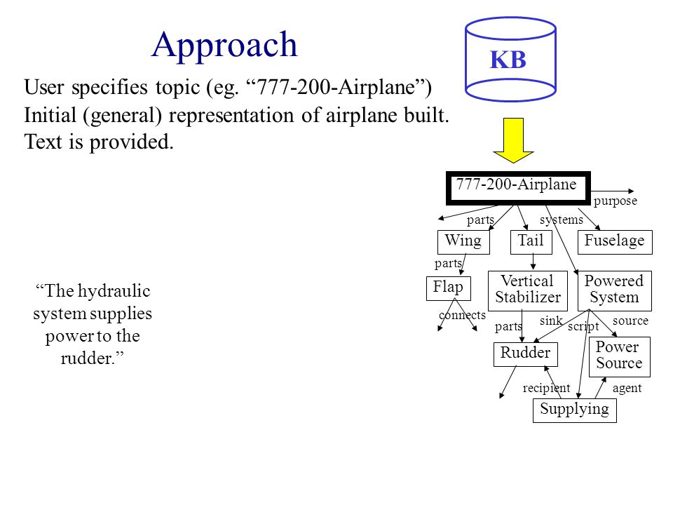 KB 777-200-Airplane Approach User specifies topic (eg.