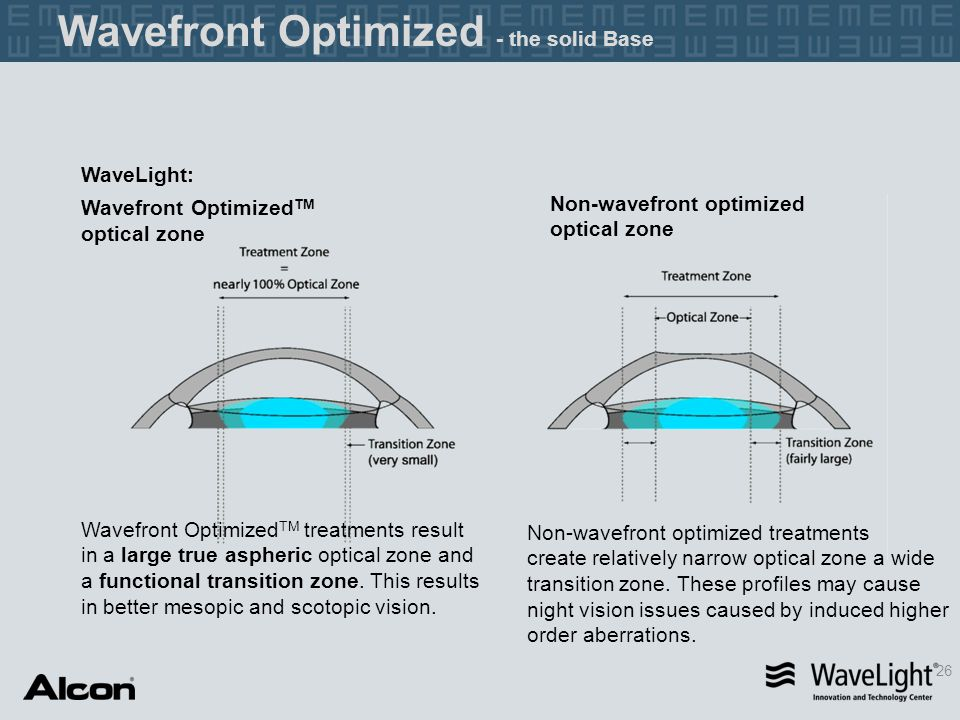 WaveLight: Wavefront Optimized TM optical zone Non-wavefront optimized optical zone Wavefront Optimized TM treatments result in a large true aspheric