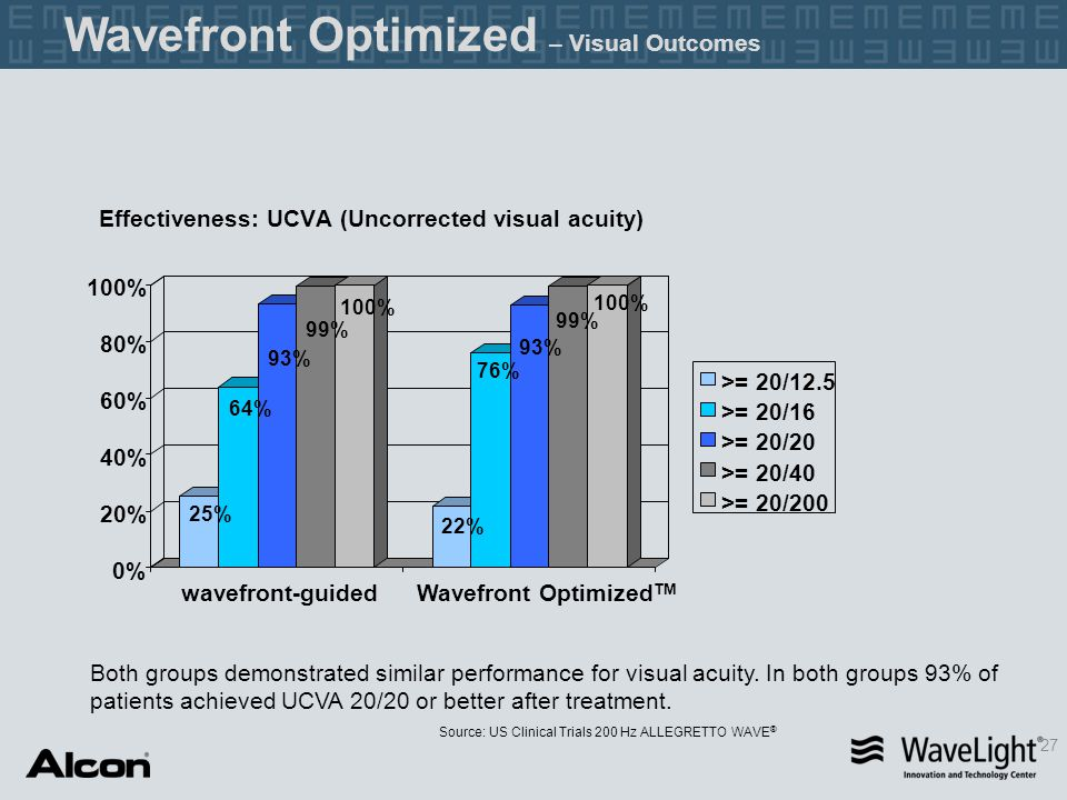 Effectiveness: UCVA (Uncorrected visual acuity) 25% 64% 93% 99% 100% 22% 76% 93% 99% 100% 0% 20% 40% 60% 80% 100% wavefront-guidedWavefront Optimized