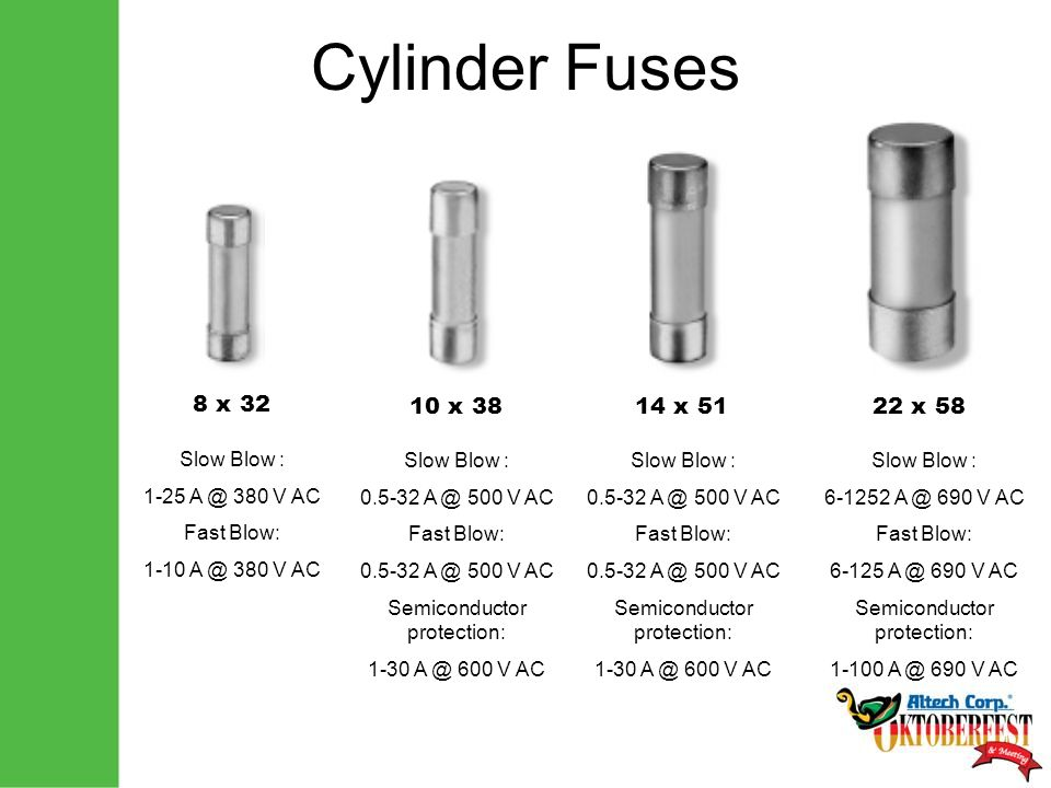 Cylinder Fuses 8 x 32 Slow Blow : 1-25 A @ 380 V AC Fast Blow: 1-10 A @ 380 V AC 10 x 38 Slow Blow : 0.5-32 A @ 500 V AC Fast Blow: 0.5-32 A @ 500 V AC Semiconductor protection: 1-30 A @ 600 V AC 14 x 51 Slow Blow : 0.5-32 A @ 500 V AC Fast Blow: 0.5-32 A @ 500 V AC Semiconductor protection: 1-30 A @ 600 V AC 22 x 58 Slow Blow : 6-1252 A @ 690 V AC Fast Blow: 6-125 A @ 690 V AC Semiconductor protection: 1-100 A @ 690 V AC