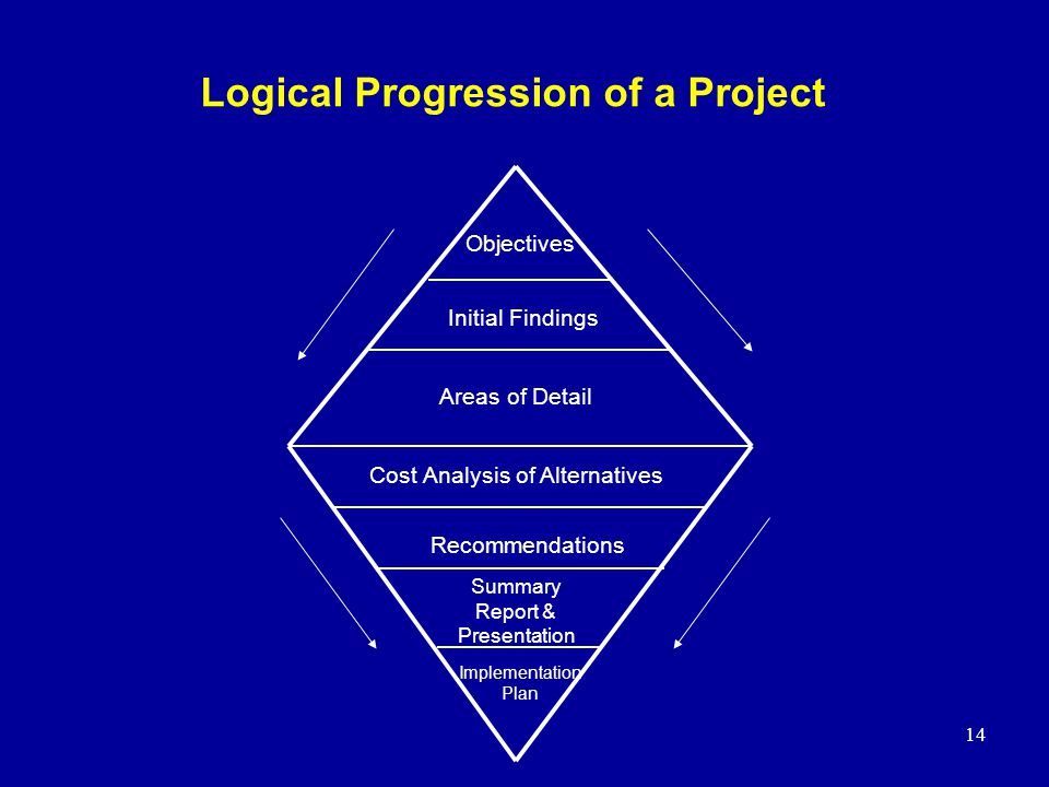 14 Logical Progression of a Project Implementation Plan Initial Findings Areas of Detail Objectives Cost Analysis of Alternatives Recommendations Summ