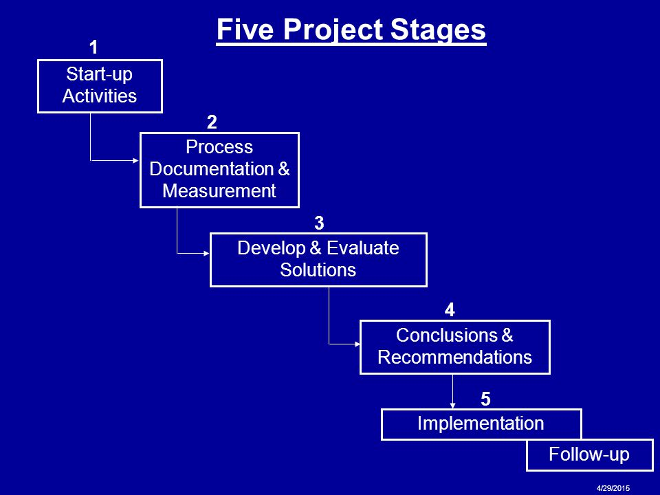 15 4/29/2015 Start-up Activities Five Project Stages Process Documentation & Measurement Develop & Evaluate Solutions Conclusions & Recommendations Im