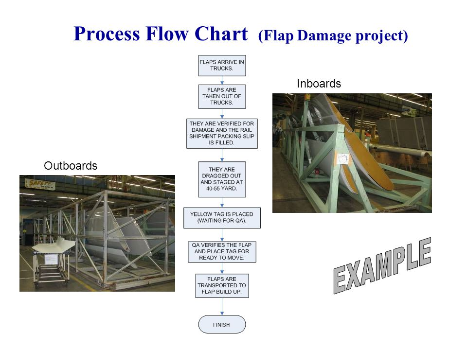 44 Process Flow Chart (Flap Damage project) Outboards Inboards FINISH