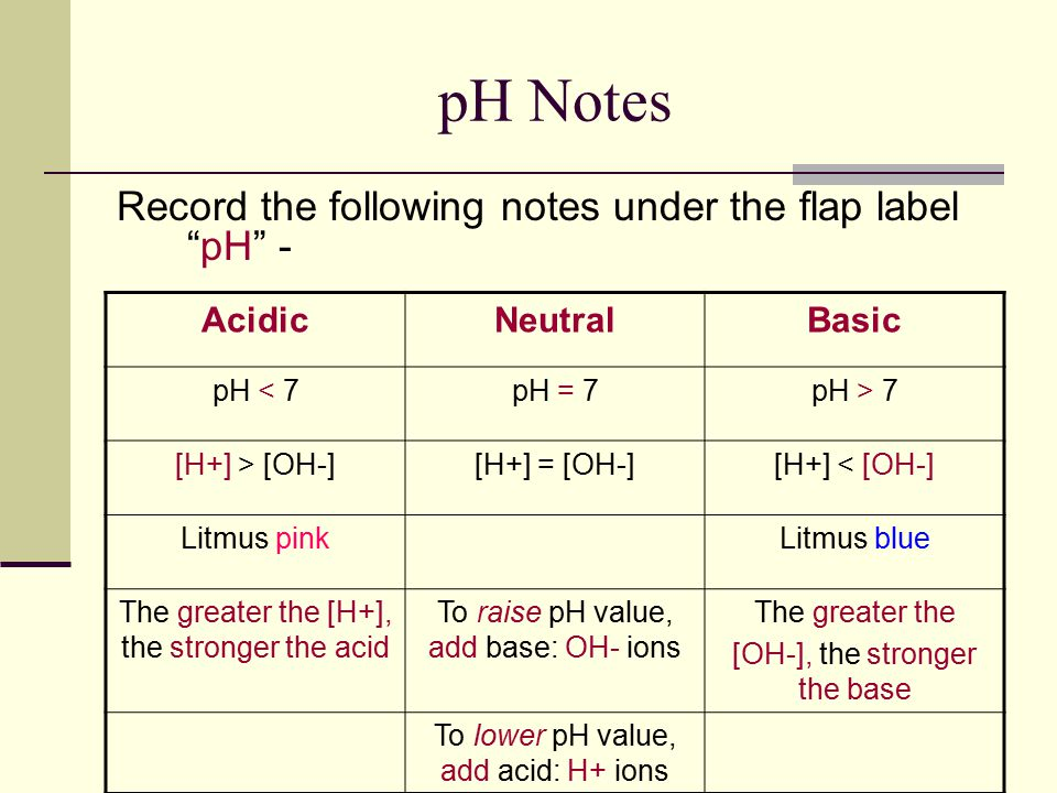 pH Notes Record the following notes under the flap label pH - AcidicNeutralBasic pH < 7pH = 7pH > 7 [H+] > [OH-][H+] = [OH-][H+] < [OH-] Litmus pinkLitmus blue The greater the [H+], the stronger the acid To raise pH value, add base: OH- ions The greater the [OH-], the stronger the base To lower pH value, add acid: H+ ions