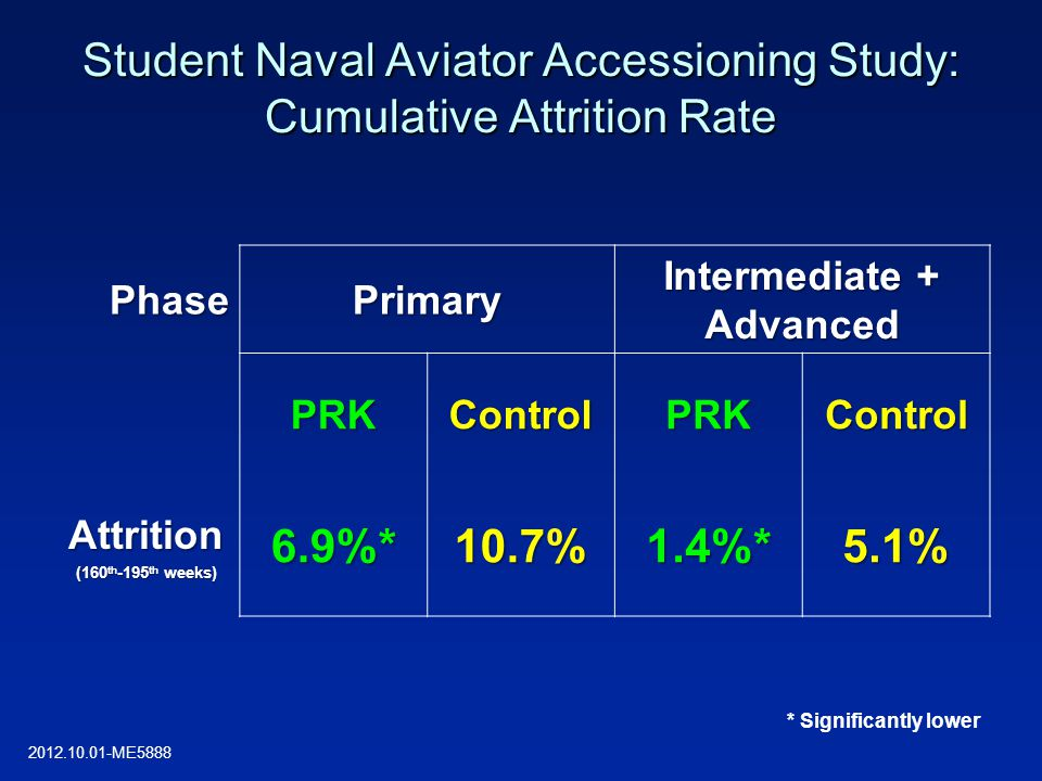 PhasePrimary Intermediate + Advanced PRKControlPRKControl Attrition (160 th -195 th weeks) 6.9%*10.7%1.4%*5.1% * Significantly lower Student Naval Avi