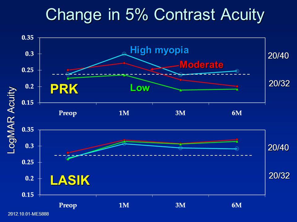 Change in 5% Contrast Acuity LogMAR Acuity 20/32 20/40 20/32 20/40 PRK LASIK High myopia Moderate Low 2012.10.01-ME5888