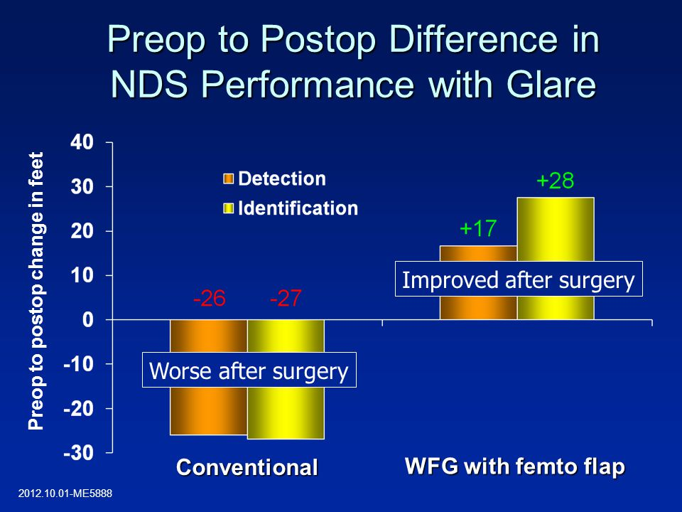 Preop to Postop Difference in NDS Performance with Glare Conventional WFG with femto flap Preop to postop change in feet Worse after surgery Improved