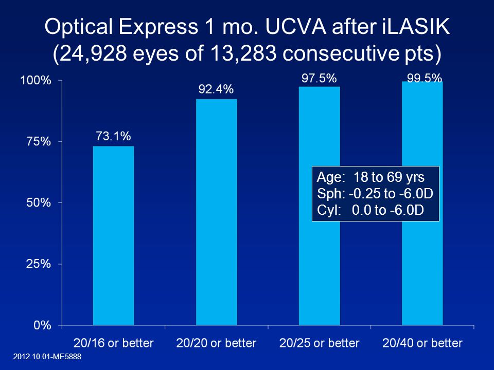 Optical Express 1 mo. UCVA after iLASIK (24,928 eyes of 13,283 consecutive pts) Age: 18 to 69 yrs Sph: -0.25 to -6.0D Cyl: 0.0 to -6.0D 2012.10.01-ME5