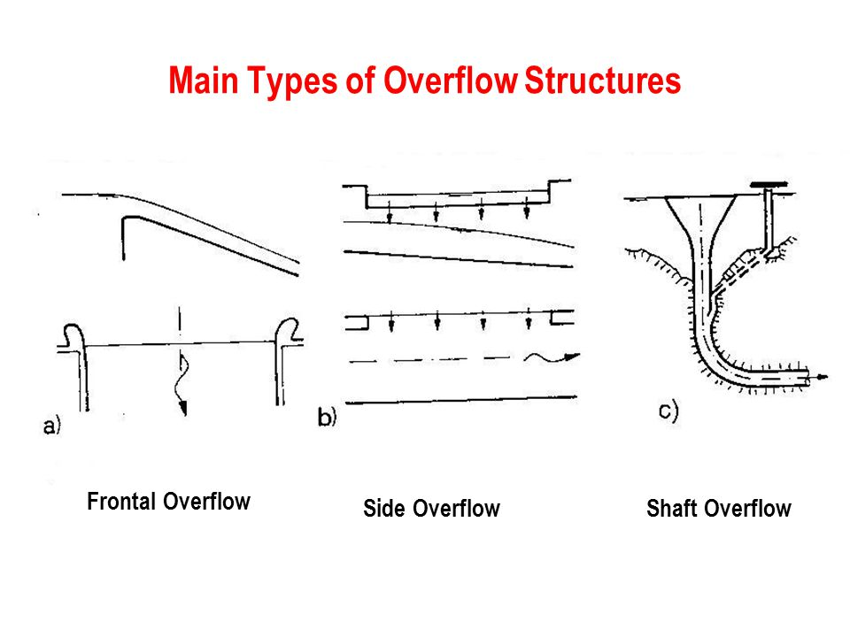 Main Types of Overflow Structures Frontal Overflow Side OverflowShaft Overflow